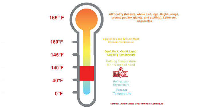 Graphic showing a thermometer.